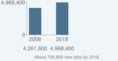 About 706,800 new jobs by 2018
