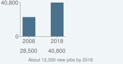 About 12,300 new jobs by 2018