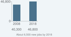 About 6,500 new jobs by 2018