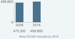 About 24,500 new jobs by 2018