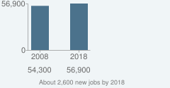 About 2,600 new jobs by 2018