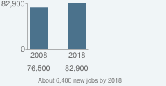 About 6,400 new jobs by 2018