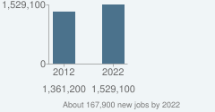 About 167,900 new jobs by 2022