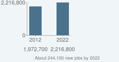 About 244,100 new jobs by 2022