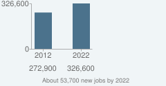 About 53,700 new jobs by 2022
