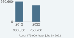 About 179,900 fewer jobs by 2022