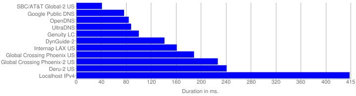 Mean Duration Graph