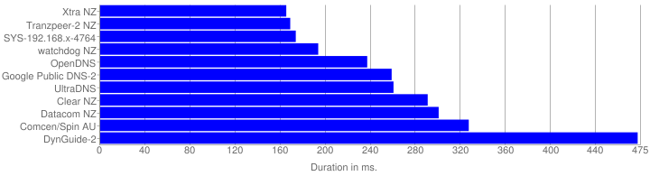 Mean Duration Graph