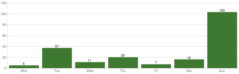Chart