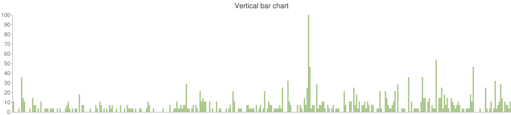 Vertical bar chart