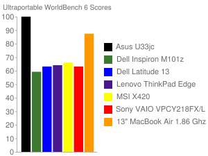 Ultraportable WorldBench 6 Scores
