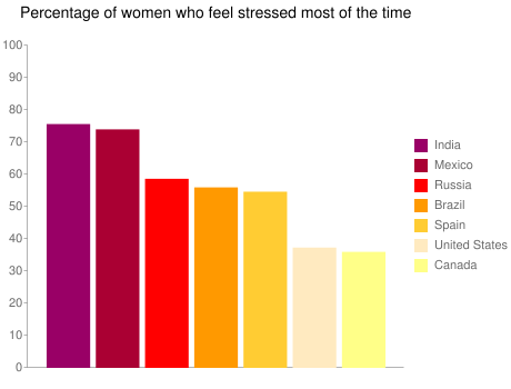 Percentage of women who feel stressed most of the time