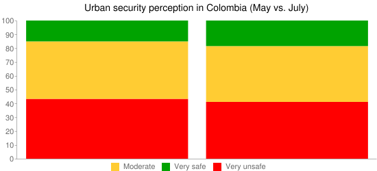 Urban security perception in Colombia (May vs. July)