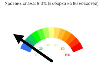 Уровень спама 9.3% (выборка из 86 новостей)