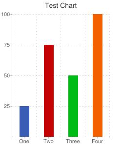 chart?chxt=y&chxl=0%3A||25|50|75|100&chtt=Test+Chart&cht=bvs&chs=250x300&chl=One|Two|Three|Four&chg=25%2C25%2C1%2C5&chf=bg%2Cs%2Cffffff&chds=0%2C100&chd=t%3A25%2C75%2C50%2C100&chco=395EB3|C60303|00BC16|F26000&chbh=20%2C30%2C30