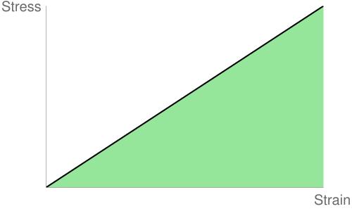 http://chart.apis.google.com/chart?http://chart.apis.google.com/chart?&chxl=0:|Stress|1:|Strain&chxp=0,100|1,100&chxs=0,676767,20,0.5,l,676767|1,676767,20,-0.5,l,676767&chxt=y,x&chs=500x300&cht=lxy&chco=000000&chd=s:A9,A9&chls=2&chma=10,0,0,10|10&chm=B,6FDB77BB,0,0,0