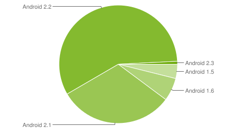 Android Februar 2011