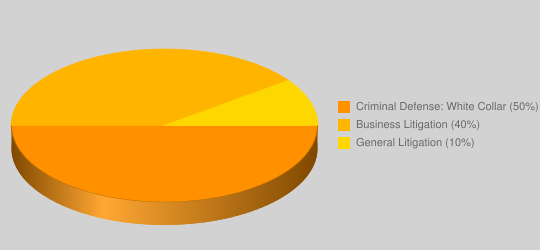 Lawyer Practice Area Pie Chart