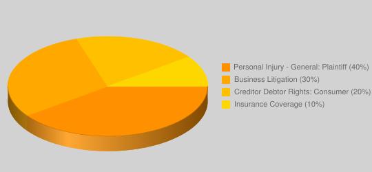 Lawyer Practice Area Pie Chart