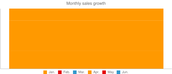 Monthly sales growth