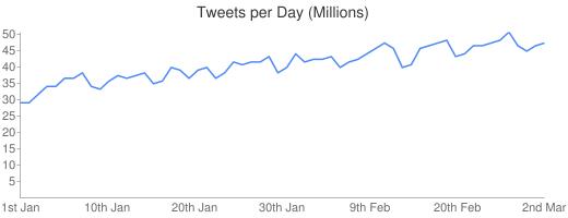 Tweets per Day 2010
