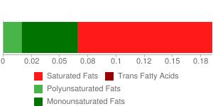 Yogurt, fruit variety, nonfat
