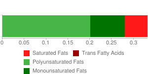Soy protein concentrate, crude protein basis (N x 6.25), produced by acid wash