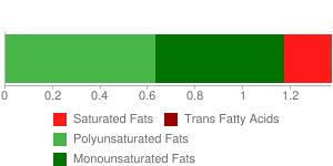 Seeds, sesame flour, low-fat
