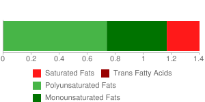 Cornmeal, self-rising, degermed, enriched, white