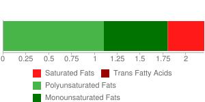 WORTHINGTON Low Fat Fri Chik, canned, unprepared
