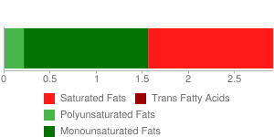 Fast foods, chili con carne