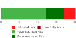 Soy flour, full-fat, roasted, crude protein basis (N x 6.25)