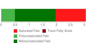 Pork, Shoulder breast, boneless, separable lean and fat, raw