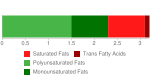 KELLOGG'S, EGGO, NUTRI-GRAIN, Waffles, Low Fat