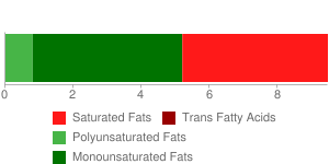 Veal, composite of trimmed retail cuts, separable lean and fat, cooked