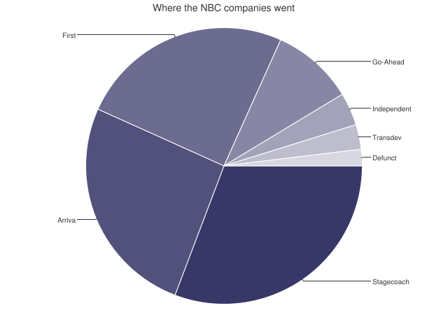 Where the NBC companies went pie chart