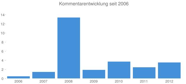 Kommentarentwicklung seit 2006