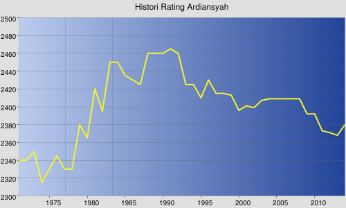 Rating History