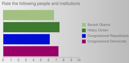 Rate the following people and institutions