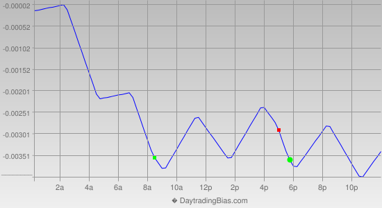 Intraday Cycle Projection (GBPUSD) 2012-09-14