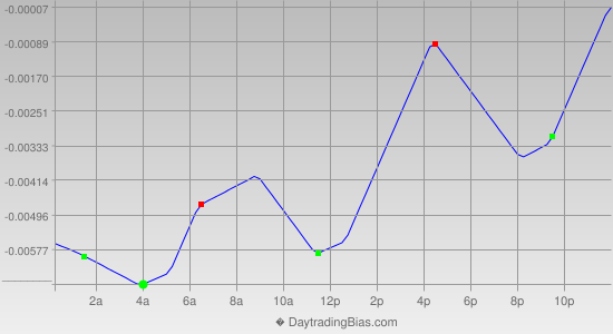 Intraday Cycle Projection (GBPUSD) 2014-02-10