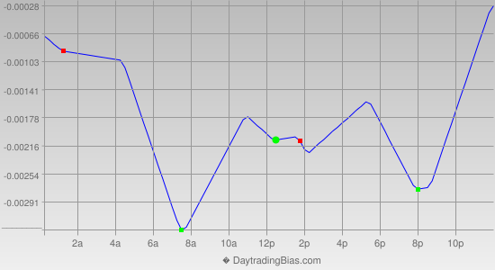 Intraday Cycle Projection (EURUSD) 2014-09-01