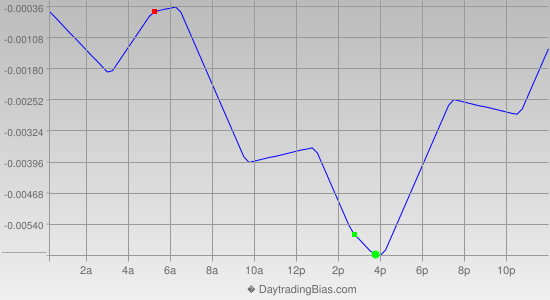 Intraday Cycle Projection (GBPUSD) 2013-05-06