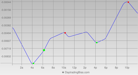 Intraday Cycle Projection (GBPUSD) 2013-06-12
