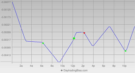 Intraday Cycle Projection (AUDUSD) 2021-05-14