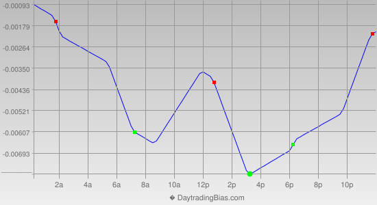 Intraday Cycle Projection (EURAUD) 2013-04-10