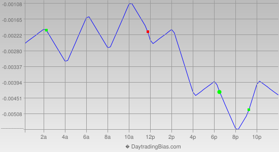 Intraday Cycle Projection (GBPCHF) 2013-11-01