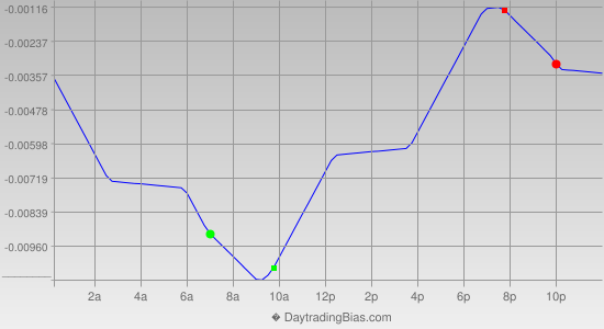 Intraday Cycle Projection (GBPUSD) 2013-05-30