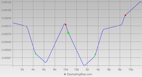 Intraday Cycle Projection (GBPUSD) 2014-09-12