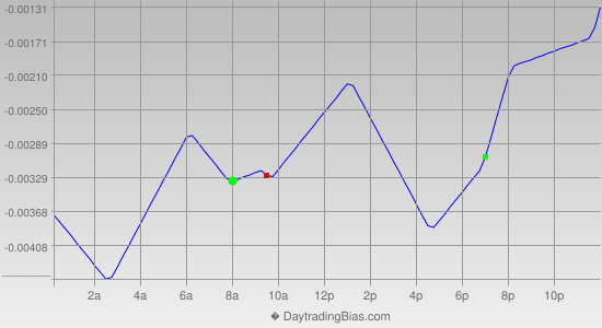 Intraday Cycle Projection (AUDUSD) 2012-08-14